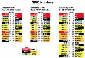 Raspberry Pi - B Rev 1, Raspberry Pi - A/B Rev 2 and Raspberry Pi 2 Model B GPIO pinouts.